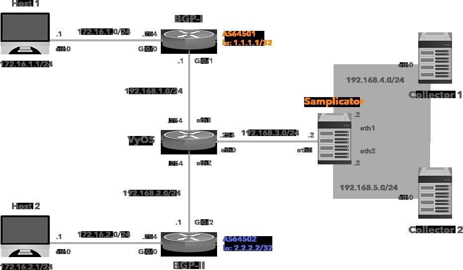 Net Flow Samplicators