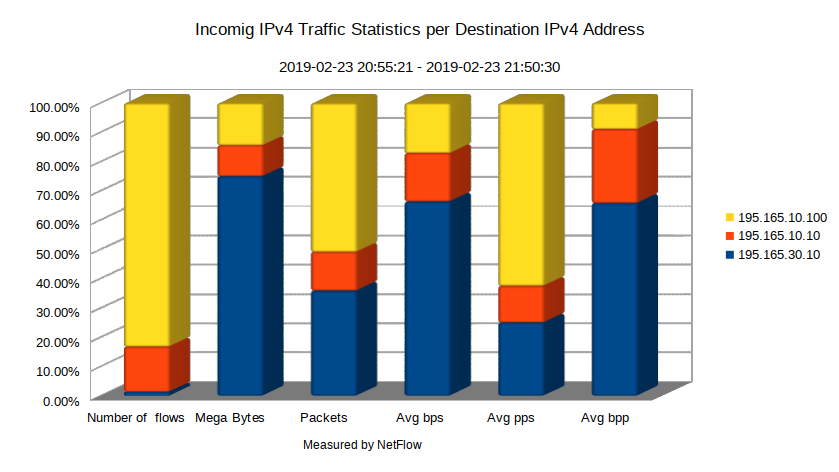 Incoming IPv4 Traffic Statistics per Destination IPv4 Address