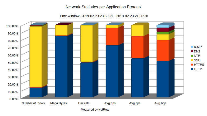Network Statistics per Application Protocol