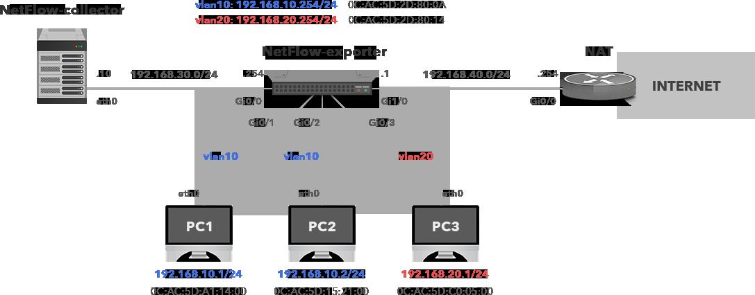 Finding MAC addresses using Flexible NetFlow