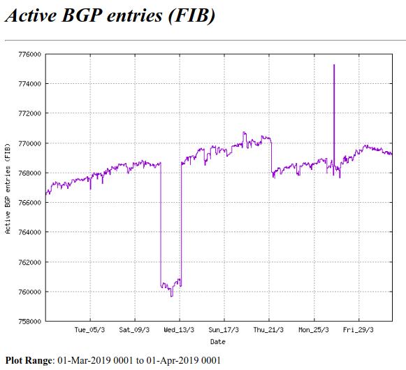 The BGP table Exceeded 768k Routes on Match 5th, 2019