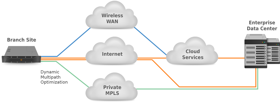 SD-WAN Cloud-enabled Architecture