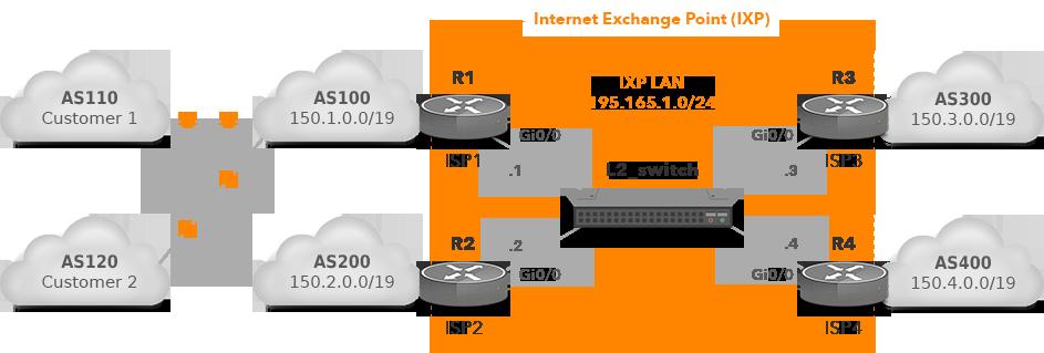 IXP with 4 IXP Participants