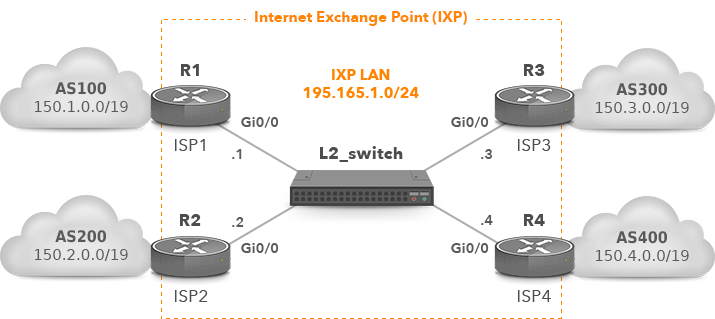 IXP with Four IXP Members Connected to L2 Switch