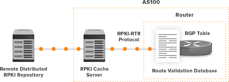 RPKI Cache Server for AS100