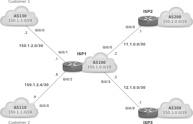 Upstream Providers Configuration