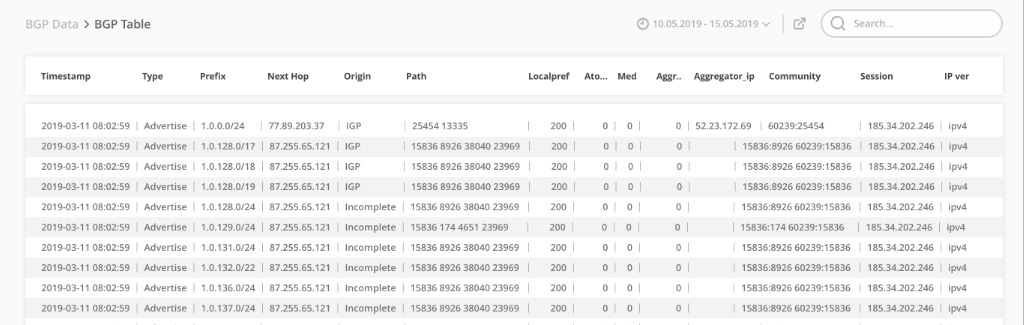 BGP Data
