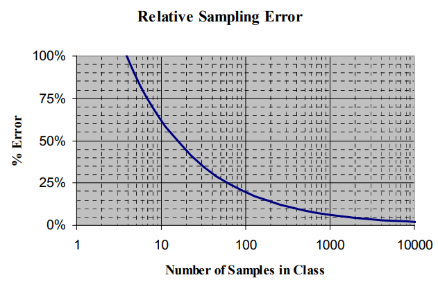 Dependence Between Relative Sampling Error and Number of Samples