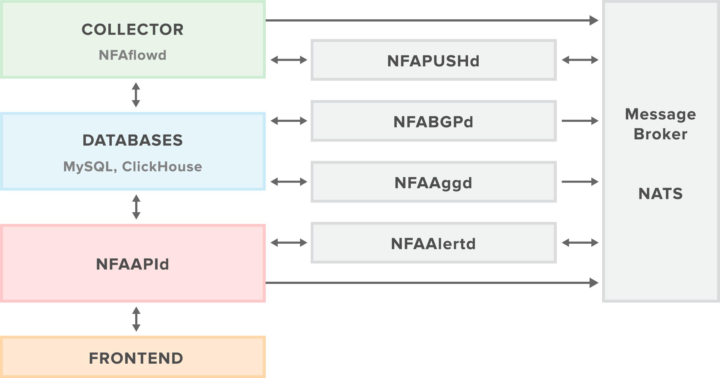 NFA Components
