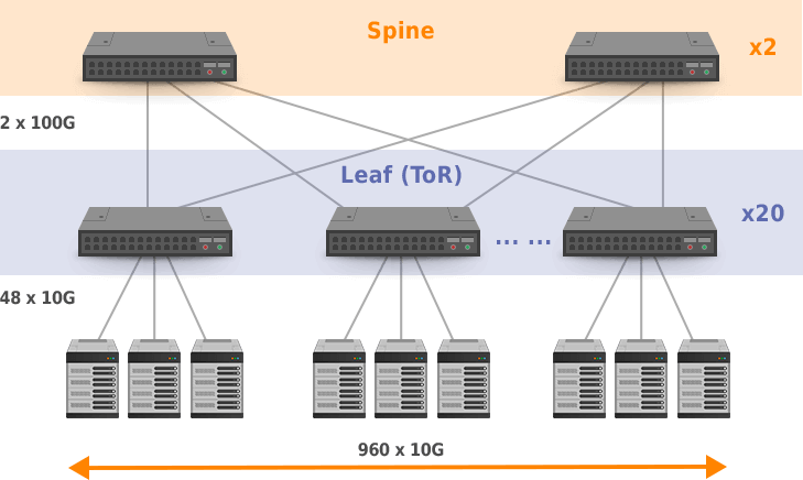 oversupscription in networking