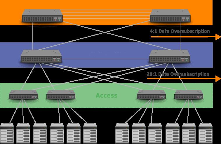 oversupscription networks