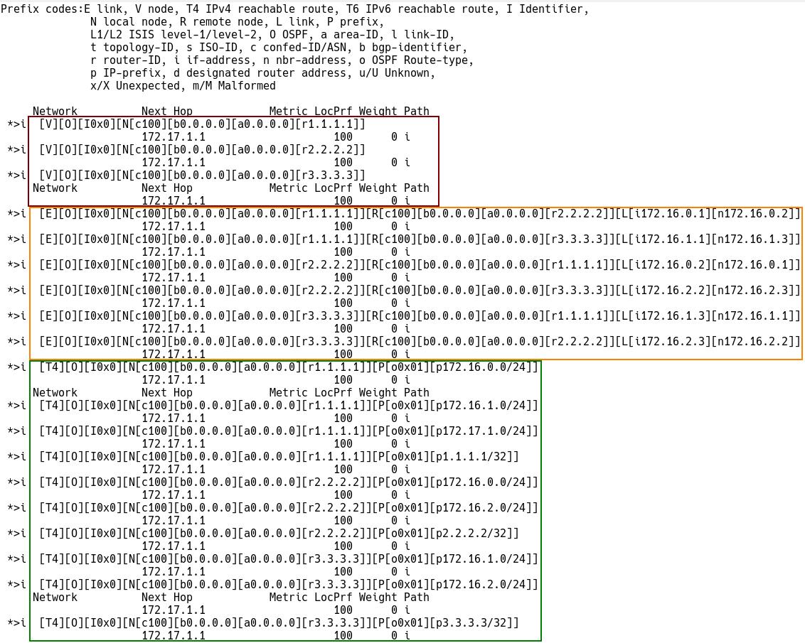 BGP-LS Database
