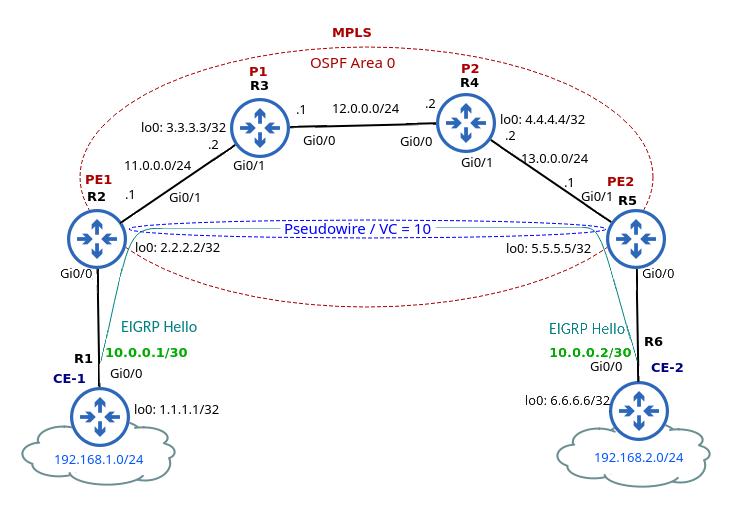 MPLS Layer 2 VPN