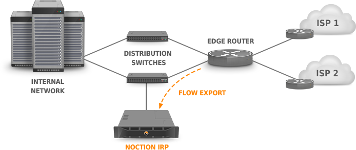 BGP and Routers configuration
