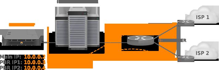 Edgerouter Firewall Modify