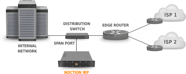 figure diagrams/collector_span-port-switch.png