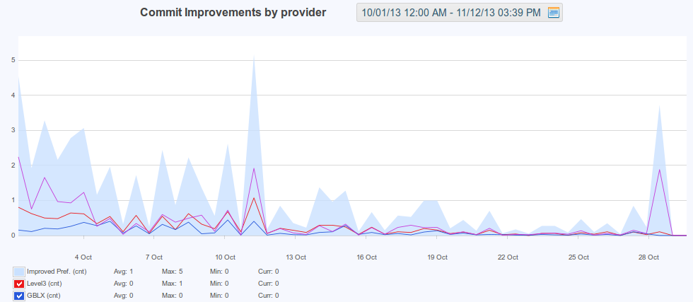 figure screenshots/graph-11-commit-improvements-by-peer.png