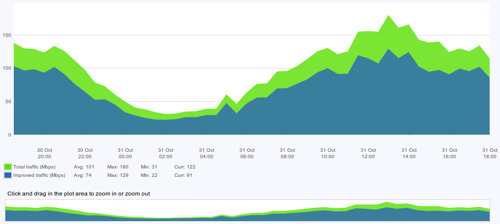 figure screenshots/graph-12-total-and-improved-traffic.png