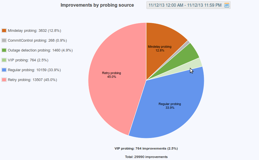 figure screenshots/graph-16-improvements-by-probing-source.png